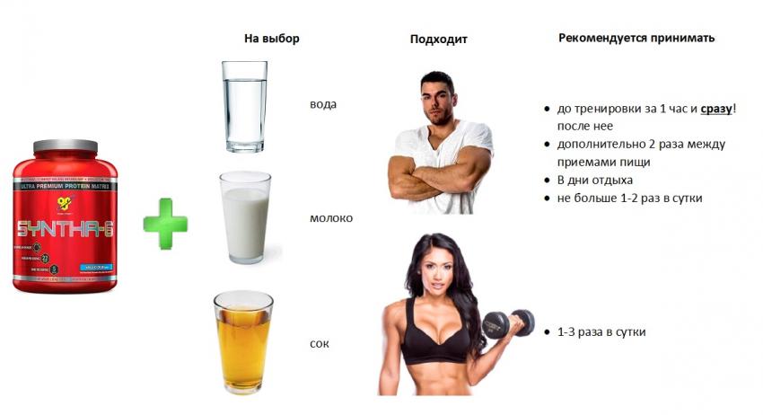 доза протеина при похудении