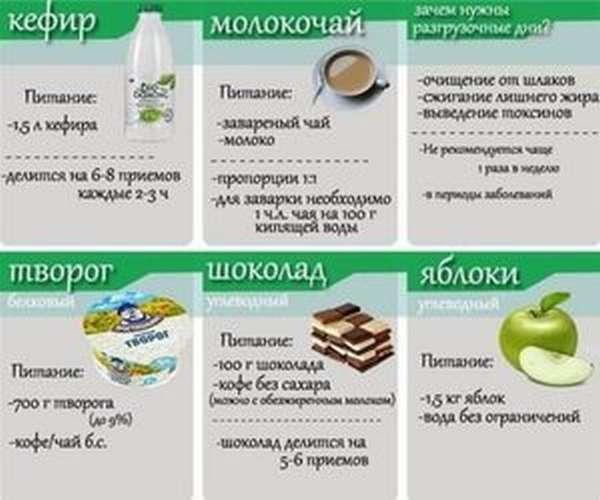 Разгрузочные Диеты Беременных. Диета для беременных.Правильное питание.Забота о ребёнке.
