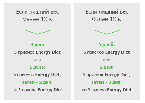 """Схема Диеты Энерджи. Программа похудения """"ED + Energy Slim"""" – Программа питания от NL International"""