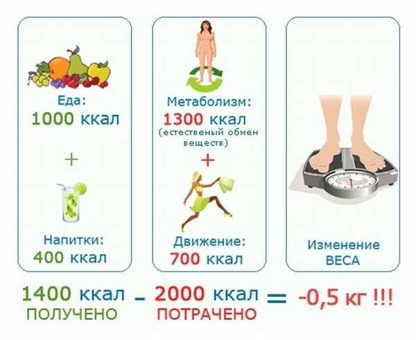 Потребление калорий чтобы похудеть