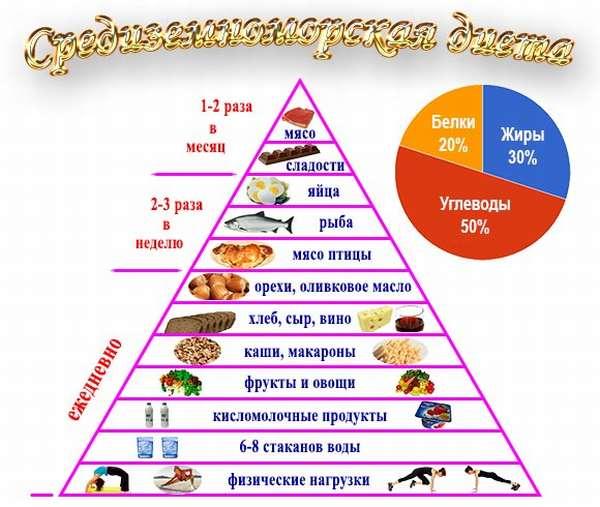 Средиземноморская диета меню на месяц рецепты
